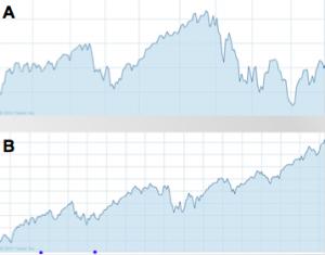 Chart A or B for LT Return